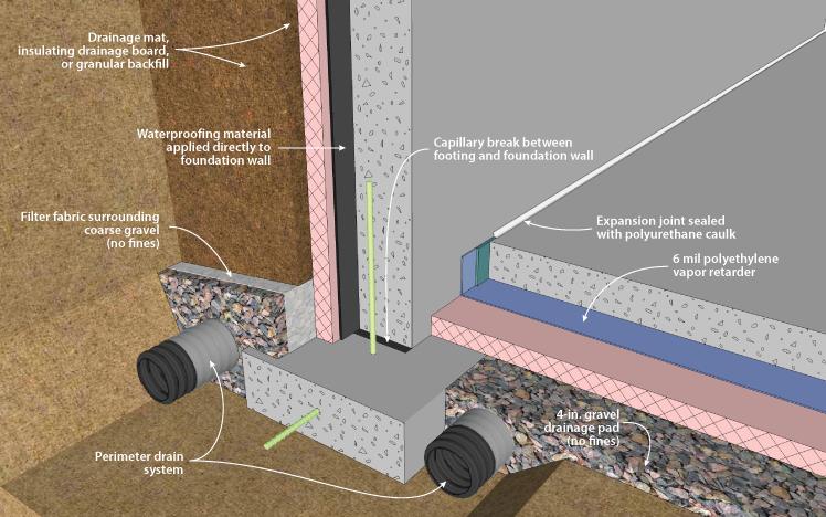 Как сделать гидроизоляцию в частном доме 504