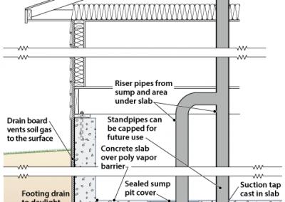 SOIL GAS CONTROL SUMP PIT
