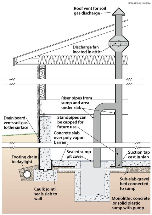 Dangerous Structure Building Control